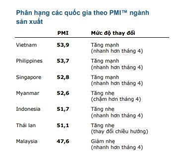 Viet Nam dan dau bang xep hang PMI thang 5 cua ASEAN