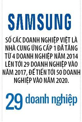 Samsung nham toi muc tieu nang ty le noi dia hoa len 57%