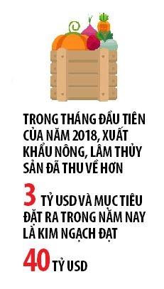 Nong san Viet Nam