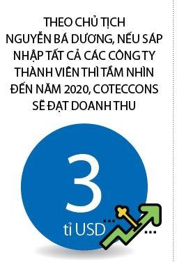 Coteccons chu dong giam toc