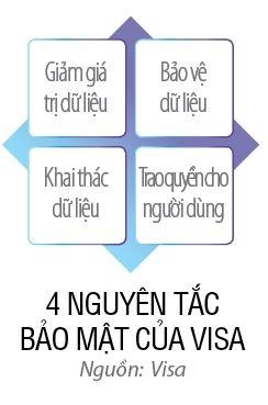"Visa ve lo trinh ""non - cash"" cho Viet Nam"