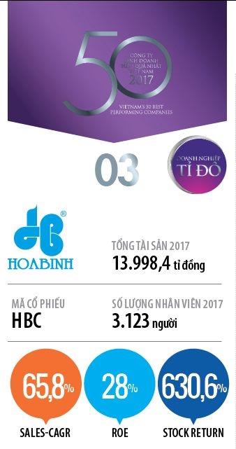Top 50: Cong ty Co phan Tap doan Xay dung Hoa Binh