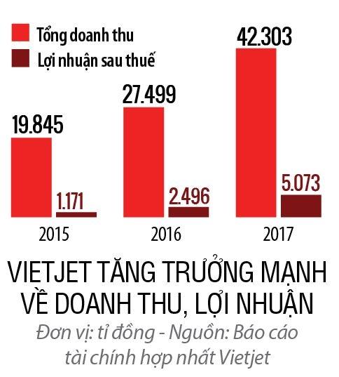 Top 50: Cong ty Co phan Hang khong Vietjet
