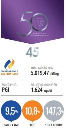 Top 50 2018: Tong Cong ty co phan Bao hiem Petrolimex