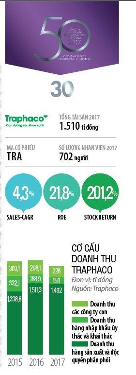 Top 50 2018:Cong ty Co phan Traphaco