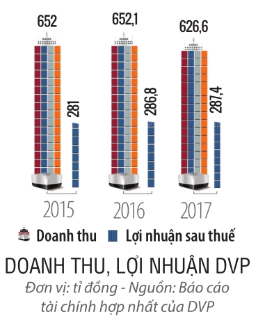 Top 50 2018: Cong ty Co phan Dau tu va Phat trien Cang Dinh Vu