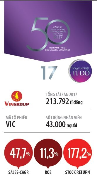 Top 50 2018: Tap doan Vingroup-Cong ty Co phan