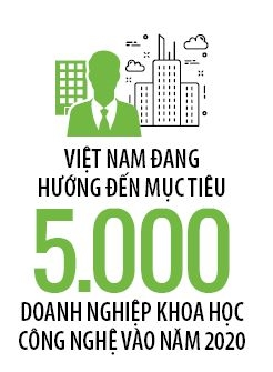 Phat trien startup: Can su