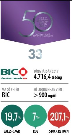 Top 50 2018: TCT Co phan Bao hiem Ngan hang Dau tu va Phat trien VN