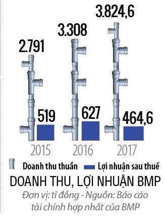 Top 50 2018: Cong ty Co phan Nhua Binh Minh