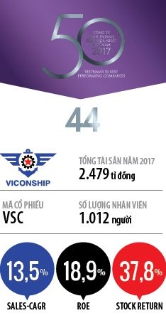Top 50: Cong ty Co phan Tap doan Container Viet Nam