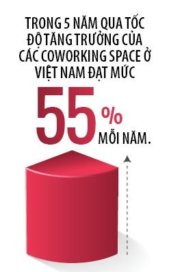Song ngam  Coworking space