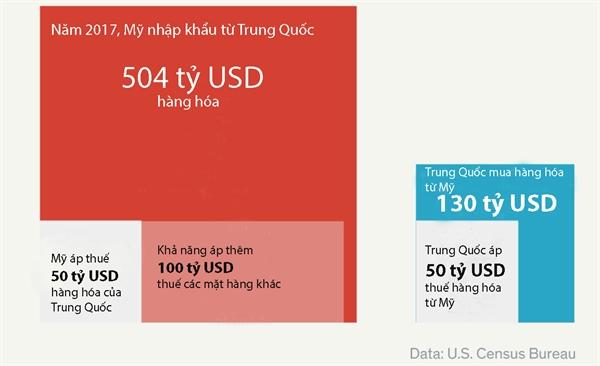 Nong nghiep the gioi dieu dung vi chien tranh thuong mai