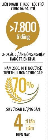 Khau phan an cho 10 ti nguoi nam 2050