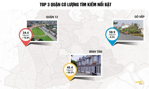 Nha dat TP.HCM quy II: Binh Tan tang gia 20%