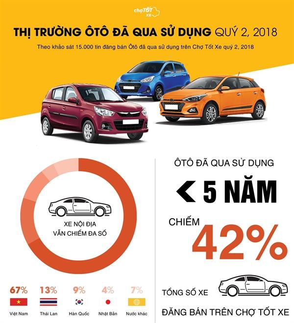 Quy II/2018: Soi dong cho xe cu