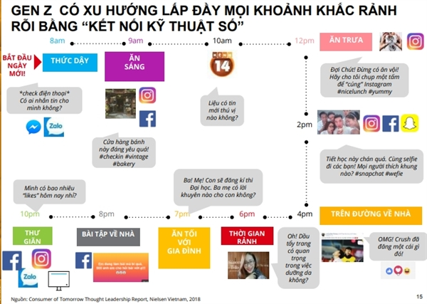 MeDay 2018: Chan dung the he Z
