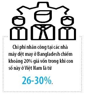 Gia nhan cong Viet Nam khong con re