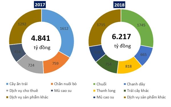 Thaco chi 2.217 ti dong mua trai phieu cua HNG