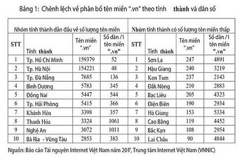 Thuong mai dien tu: Thoi co dang den