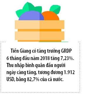Tien Giang: Cuc tang truong quan trong, dong luc tang truong cua ca nuoc