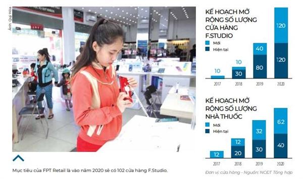 FPT Retail: Dat cuoc vao cua hang cong nghe hay nha thuoc?