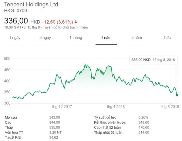 Ga khong lo Tencent gap han