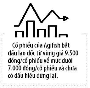 Agifish co ngay tro lai?