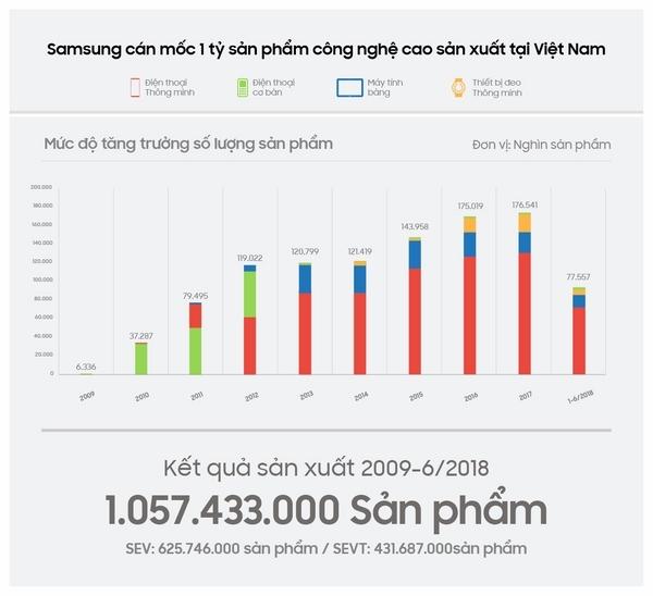 "Samsung vuot qua moc 1 ty san pham cong nghe cao ""made in Vietnam"""