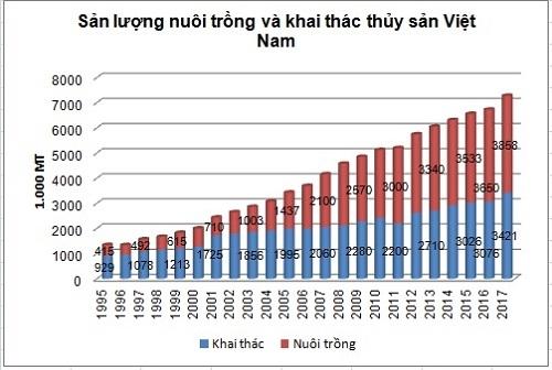An Do, Thai Lan giam tha nuoi: Co hoi cho xuat khau thuy san cua Viet Nam