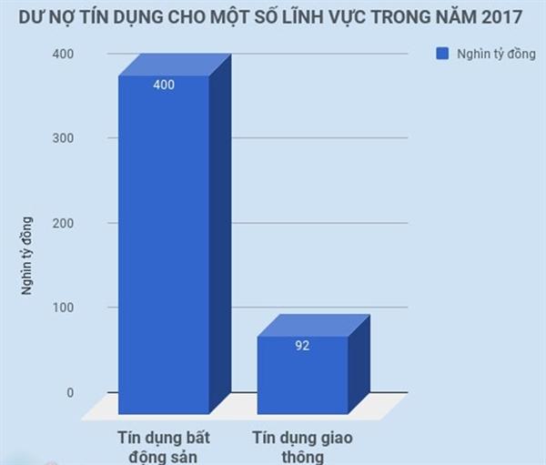 Tang truong tin dung 4 thang cuoi nam van lo lam phat
