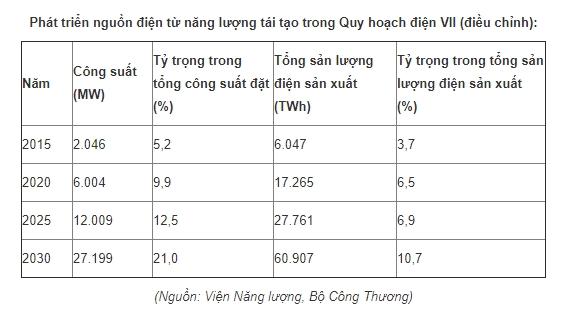 Tong cong suat dien Mat troi duoc phe duyet da sat nut 1000 MW
