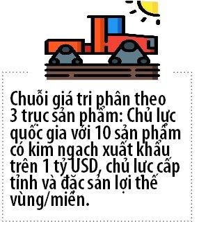 PPP: Chia khoa mo canh cua nong nghiep ben vung tai Viet Nam
