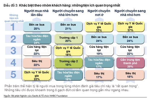 Tieu chi mua nha: Khac biet giua thi truong Viet Nam va Anh