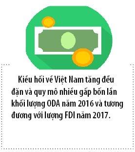 Viet Nam lot top 10 nuoc nhan kieu hoi nhieu nhat the gioi