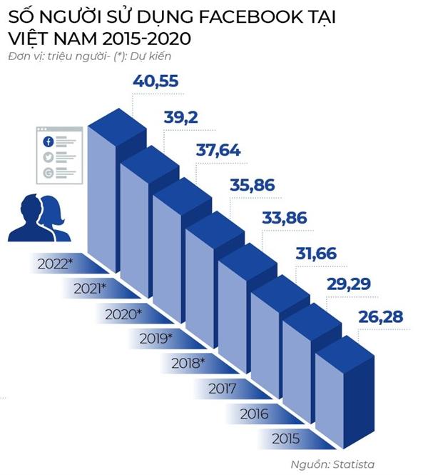 Mang xa hoi Viet co du luc thay the Facebook?