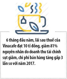 Vinacafe loi nhuan giam hon 80% so voi cung ky 2017