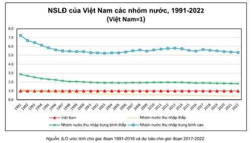 Nang suat lao dong Viet Nam bang 50% nhom nuoc thu nhap trung binh thap
