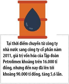 Loi nhuan tang, Petrolimex de nghi gian thoi han thoai von den nam 2019-2020