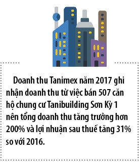 Bao Viet Nhan Tho thoai het von tai Tanimex