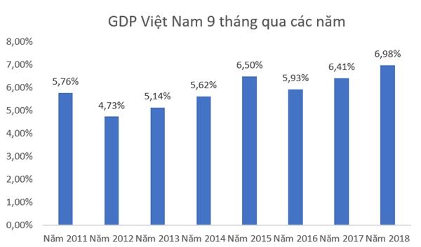 GDP 9 thang cao nhat ke tu nam 2011