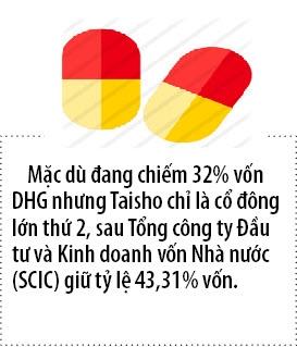 Taisho dang ky mua 3 trieu co phieu Duoc Hau Giang