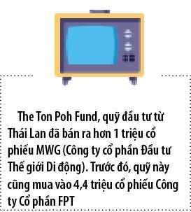 Quy dau tu Thai Lan ban hon 1 trieu co phieu MWG