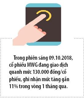 MWG du kien phat hanh gan 108 trieu co phieu thuong ty le 3:1