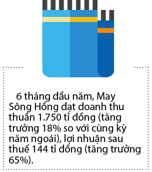 May Song Hong sap len san HOSE