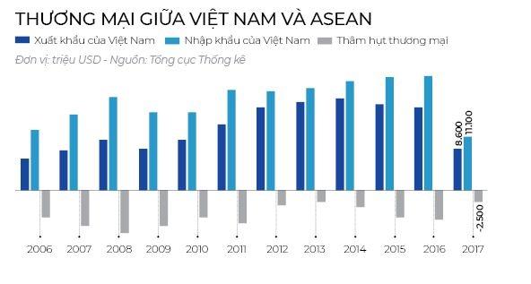 Hang Viet lep ve trong ASEAN