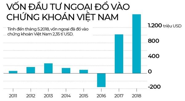 Ai huong loi khi chung khoan Viet Nam  nang hang?