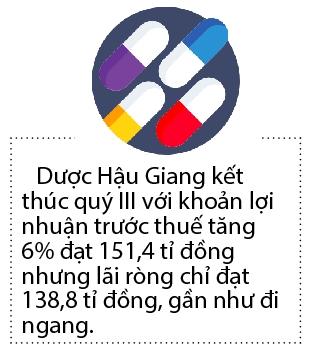 Sau 2 quy giam lien tiep, lai rong cua Duoc Hau Giang tang tro lai
