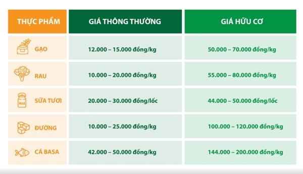 "Thuc pham Organic ""bung no"" tai Viet Nam"