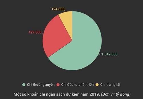 Thu ngan sach nam 2019: Can ra soat, siet chat ky luat chi